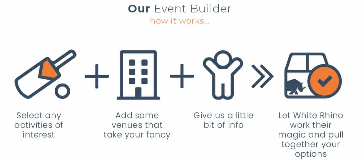 An infographic showing how our 'event builder' works for people planning a corporate away day